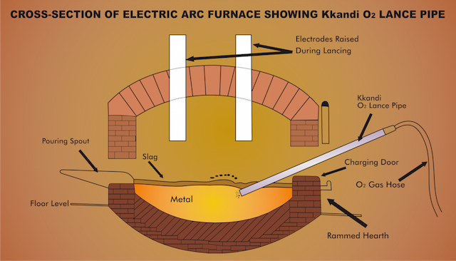 Cross Section of Electric Arc Furnace showing Lance position